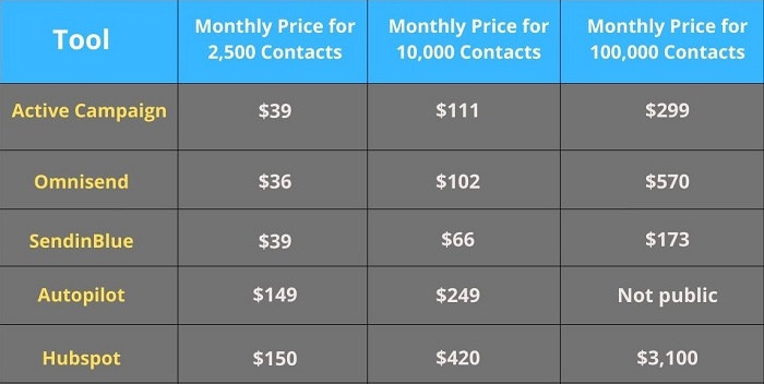 Price of different marketing automation software providers